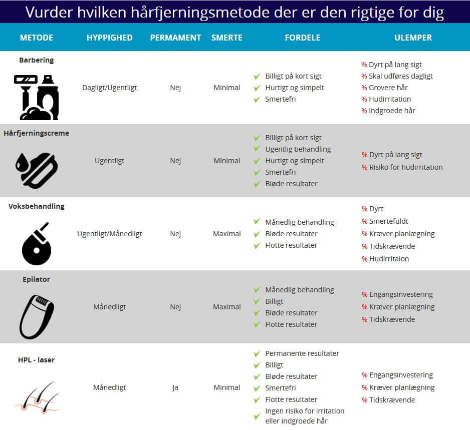 harfjerning-infograph