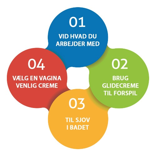 Følg disse 4 tips til bedre anvendelse af glidecreme under sex